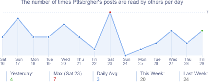How many times Pttsbrgher's posts are read daily