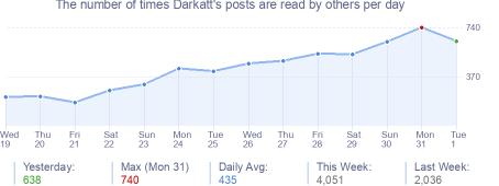 How many times Darkatt's posts are read daily