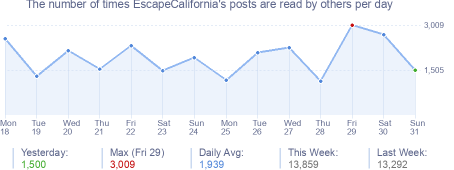 How many times EscapeCalifornia's posts are read daily