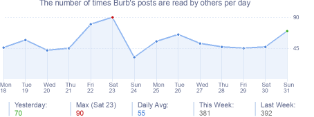 How many times Burb's posts are read daily