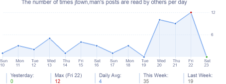 How many times jtown,man's posts are read daily