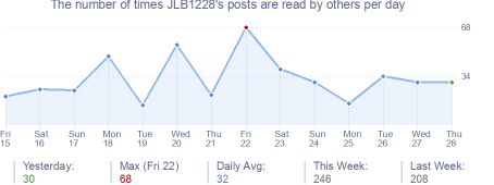 How many times JLB1228's posts are read daily