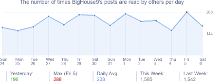 How many times BigHouse9's posts are read daily