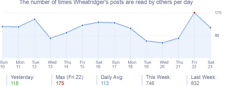 How many times Wheatridger's posts are read daily