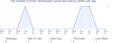 How many times Yardshoper's posts are read daily
