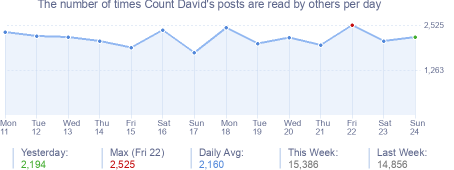 How many times Count David's posts are read daily