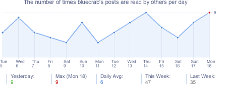 How many times bluecrab's posts are read daily