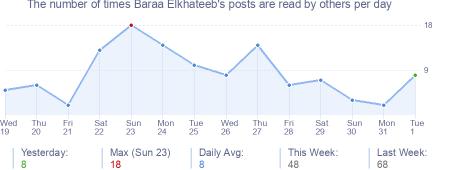 How many times Baraa Elkhateeb's posts are read daily