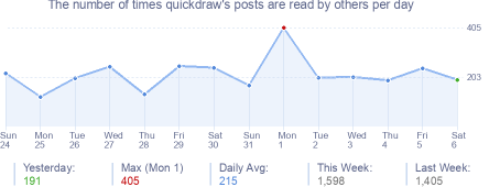 How many times quickdraw's posts are read daily