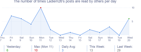 How many times Ladiem26's posts are read daily