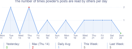 How many times powder's posts are read daily