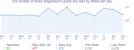 How many times dragonborn's posts are read daily