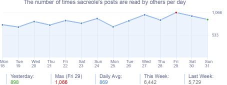 How many times sacreole's posts are read daily