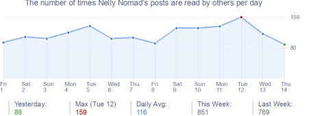 How many times Nelly Nomad's posts are read daily