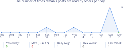 How many times dtman's posts are read daily