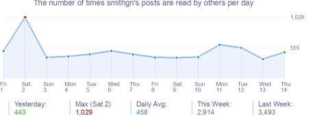 How many times smithgn's posts are read daily