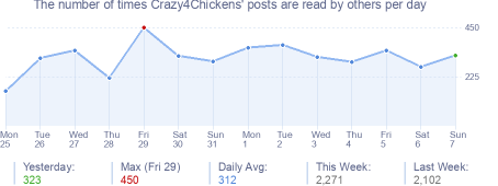 How many times Crazy4Chickens's posts are read daily