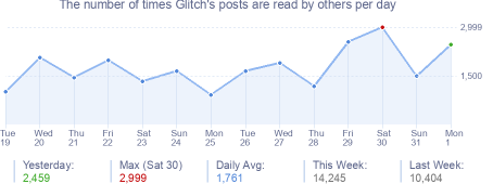 How many times Glitch's posts are read daily