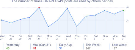 How many times GRAPES24's posts are read daily