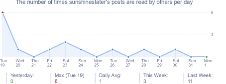 How many times sunshinestater's posts are read daily