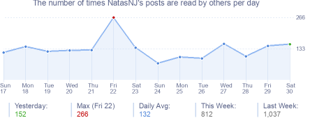 How many times NatasNJ's posts are read daily