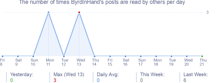 How many times ByrdInHand's posts are read daily