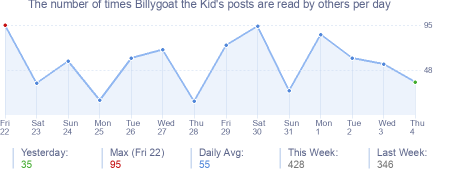 How many times Billygoat the Kid's posts are read daily