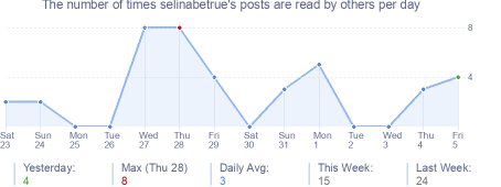 How many times selinabetrue's posts are read daily