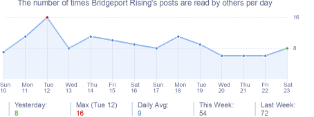How many times Bridgeport Rising's posts are read daily