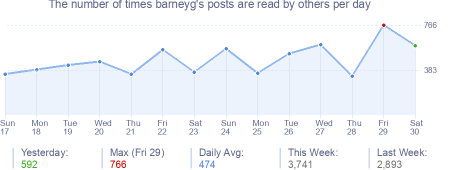 How many times barneyg's posts are read daily