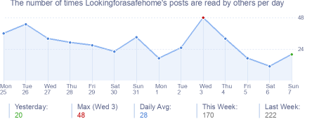 How many times Lookingforasafehome's posts are read daily
