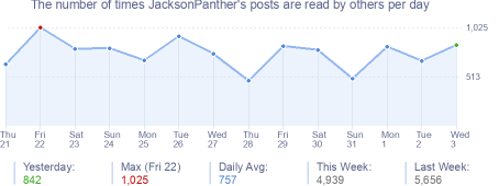 How many times JacksonPanther's posts are read daily