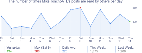 How many times MikeHonchoATL's posts are read daily