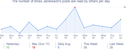 How many times Jamesla30's posts are read daily