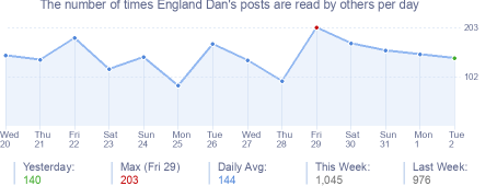 How many times England Dan's posts are read daily