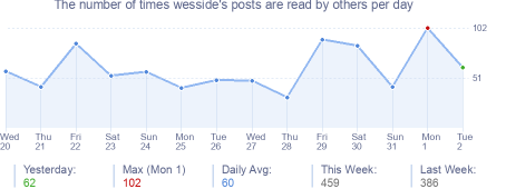 How many times wesside's posts are read daily
