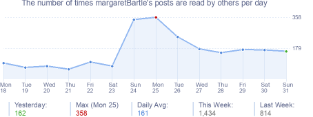 How many times margaretBartle's posts are read daily