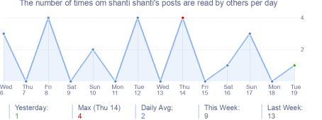 How many times om shanti shanti's posts are read daily