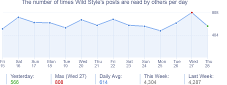 How many times Wild Style's posts are read daily