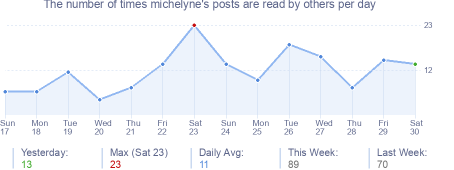 How many times michelyne's posts are read daily