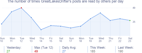 How many times GreatLakesDrifter's posts are read daily