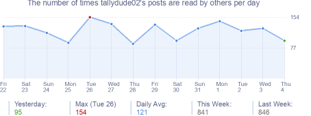 How many times tallydude02's posts are read daily