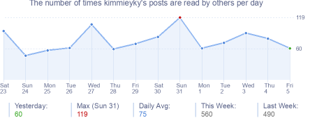 How many times kimmieyky's posts are read daily