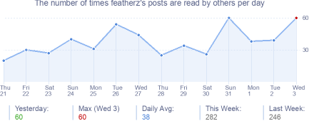 How many times featherz's posts are read daily
