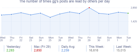 How many times gg's posts are read daily