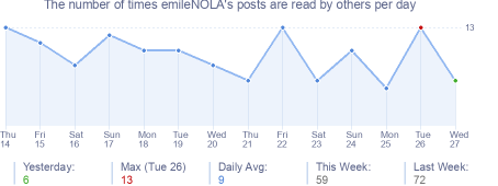 How many times emileNOLA's posts are read daily