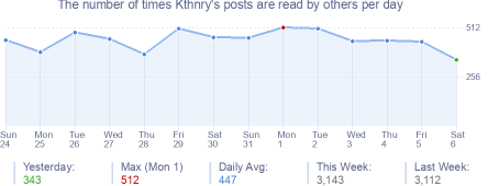 How many times Kthnry's posts are read daily
