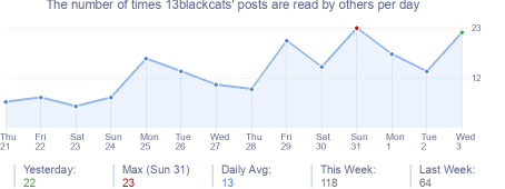 How many times 13blackcats's posts are read daily