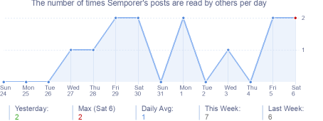 How many times Semporer's posts are read daily