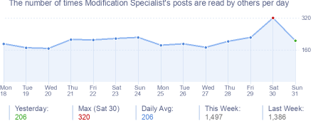 How many times Modification Specialist's posts are read daily